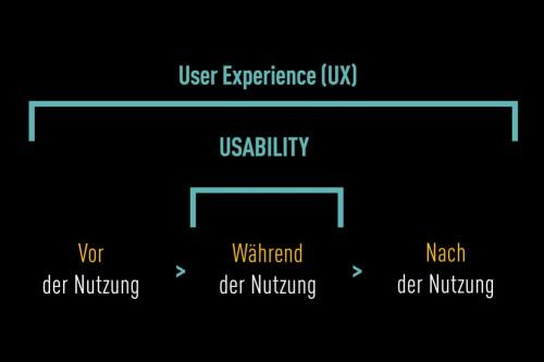 Usability Vergleich